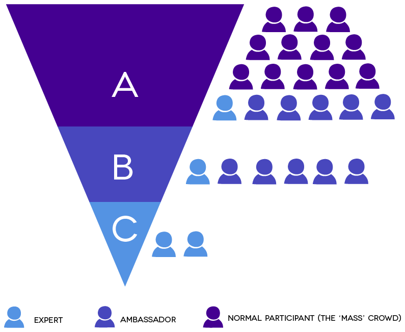 Figure 19- Social Media Management pyramid Filtering information will be problem that will ever remain. To ease the filtering of information the Social Media information pyramid was set up.