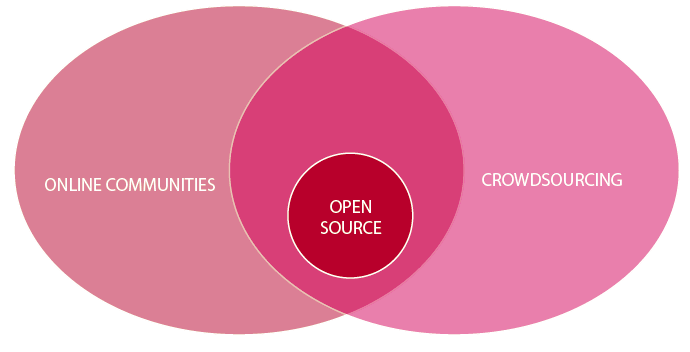 Crowd sourcing In both the research of I. Borst (2012) as that of D.C. Brabham (2009) there is referred to the definition of crowdsourcing coined by Jeff Howe (2006a).