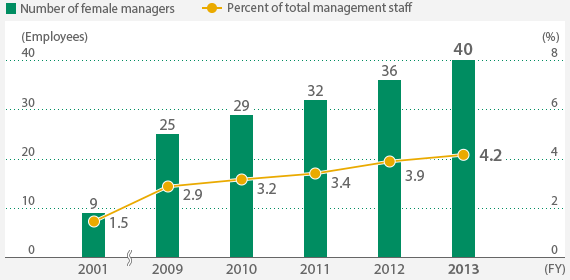 Numbers of Female Managers (Figures for Terumo Corporation's Japan operations and Japanese staff on full-time or temporary assignments to Group companies) Engagement with People and Organizations in