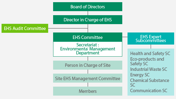 EHS Management System Established In line with the Terumo Global EHS (Environment, Health, and Safety) Policy ( EHS Policy ), we are developing an EHS management system to integrate our approach to