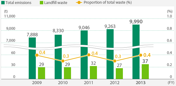 Trends in the Amount of Landfill Waste Generated in Japan Breakdown of Total Waste Generated (FY2013) *For the Terumo Group's operations in Japan Reducing Packaging For effective use of resources and