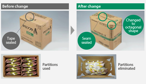 Reducing the Paper Used for Semisolid Nutritional Liquid Meals By adopting a less compressible, octagonal packing container, we have been able to use thinner cardboard and eliminate partitions.
