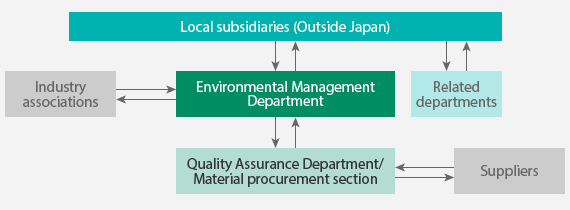 Human Eco Development Guidelines Feedback to Local Sites To ensure that our local sites comply with regulations, the Environmental Management Department provides information to local subsidiaries and