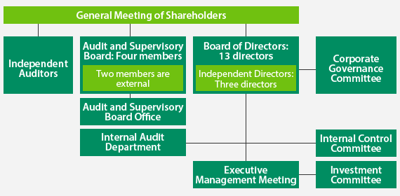 Based on the corporate governance policy established by our Board of Directors, the board may have up to 15 directors, 20% or more of whom may be independent directors, and the Audit and Supervisory