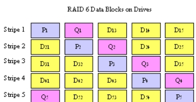 P L = 0 2 n The second parity data Q is generated by the equation: Q = ( A 0 0 ( A ( A 2 2 L ( A n n Where means XOR operation, means RAI6 multiplication, i is the data block, and Ai is a coefficient.