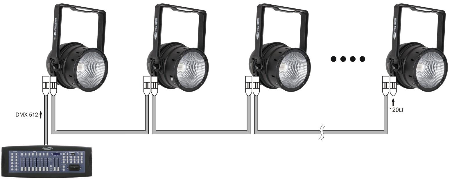 Multiple LED Pars (DMX Control) 1. Fasten the effect light onto firm trussing. Leave at least 0,5 meter on all sides for air circulation. 2. Always use a safety cable (ordercode 70140 / 70141). 3.