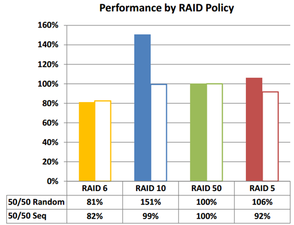 Performance-HDD based RAID Storage Source :: www.