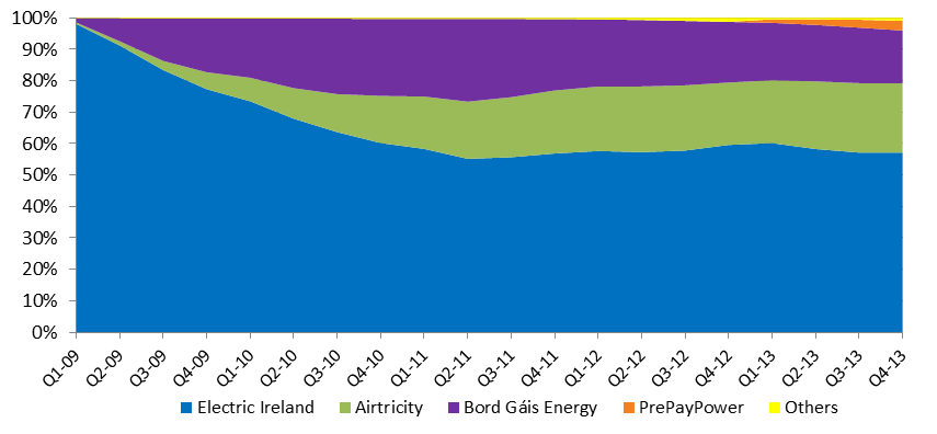 Figure 3.3 Domestic electricity customer number market share trend over time Figure 3.4 Domestic electricity consumption market share trend over time 3.2.
