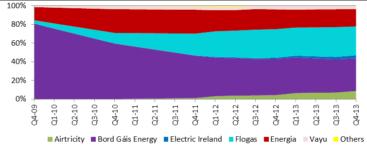 Figure 3.23 IC Gas Customer number market share trend over time Figure 3.24 IC Gas Consumption market share trend over time 3.3.4 Fuel Variation Tariff (FVT) Gas Market 8 Overall, in the FVT gas market, total customer numbers in Q4 2013 were 1,757 and total consumption was 2,248 GWhs.
