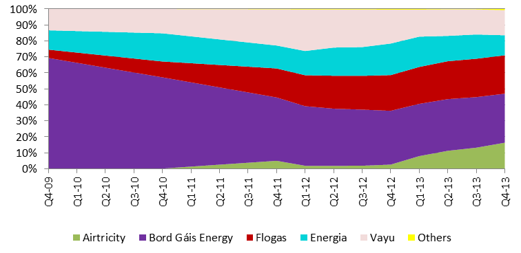 12.52% 15.71% 0.74% 16.33% Airtricity Bord Gáis Energy Flogas 18.46% 0.18% 8.27% 30.96% Energia Vayu Others 16.50% 24.02% 30.68% Figure 3.25 Customer Numbers, FVT Gas Market Segment, Q4 2013 25.