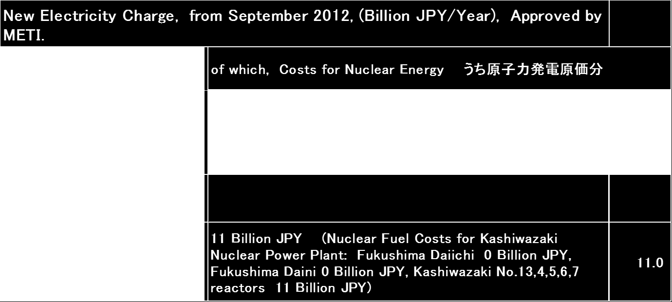 Breakdown Lists of Costs for Nuclear Power in the Electricity Charge of TEPCO, ( Sep. 2012 - Aug. 2014, Annual, Unit= Billion JPY) (1) Source: Calculated by Takehama.