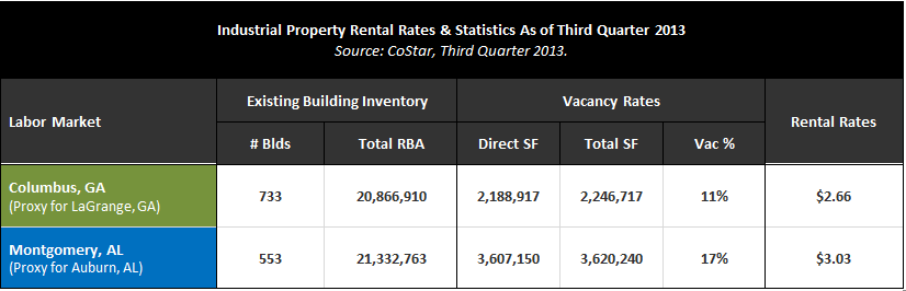 Comparison of Metro Area Industrial Property Costs Lower Property Cost Advantage: The City of LaGrange, GA is in close proximity to the Columbus, GA metro area.