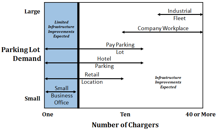 Figure 1: DECIDING HOW MANY CHARGERS YOUR COMPANY NEEDS If your business does not own the property, it may be possible for your organization to partner with your parking lot owner or with a nearby