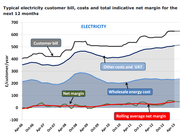 To give an indicative idea of what comprises a typical electricity consumer s bill, the above graph shows that in April 2013, out of a total consumer bill of 630, wholesale costs account for 235 and