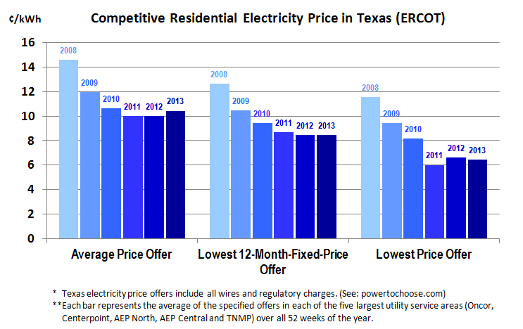Percentage of Primary Voltage Customers and MWh Served by Non-Legacy REPs 76 Retail electricity prices can timely adjust to commodity market conditions.