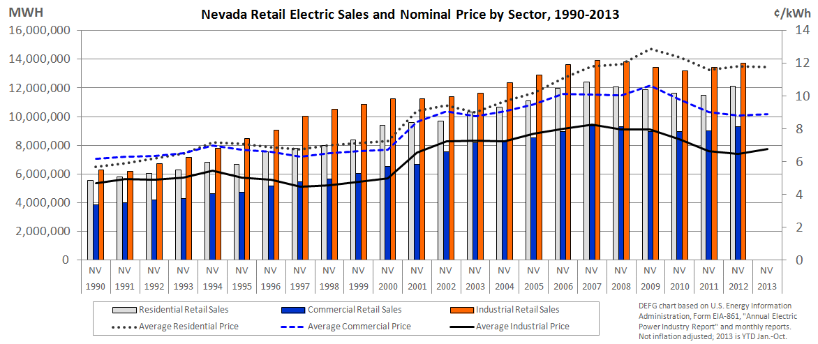 New Hampshire In May 1996, legislation (HB 1392) was enacted for retail choice: statute RSA 374-F. In July 1998, Granite State Electric opened its retail load to competition.