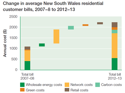 Figure 3 Breakdown of increases in electricity prices in NSW (AER, 2012) 2.