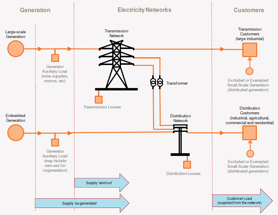 Figure 4 Overview of electricity