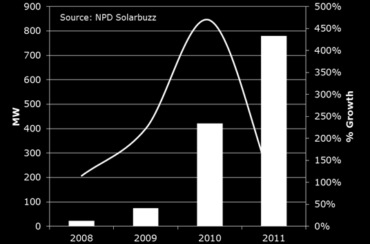 This rapid uptake has led to large cost reductions, and now the generation cost of PV is equal to, or lower than, retail electricity prices in Australia as shown in Figure 7 (Solarbuzz 2012).