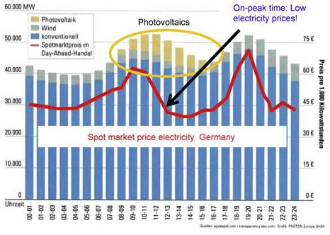 Figure 36 Forecast PV with storage costs at 50 percent min RE penetration with external source at