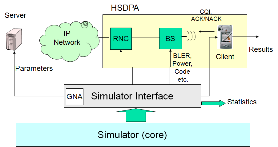 CHAPTER 3. QOE-DRIVEN CROSS LAYER OPTIMIZATION 53 Figure 3.23: High-level architecture of OPNET HSDPA simulator.