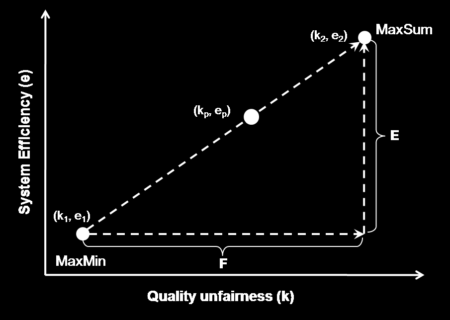 CHAPTER 4. MULTI-OBJECTIVE QOE-DRIVEN OPTIMIZATION 69 Figure 4.2: Schematic depiction of the proposed tuning mechanism between system efficiency e and quality unfairness k.