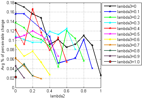 CHAPTER 4. MULTI-OBJECTIVE QOE-DRIVEN OPTIMIZATION 88 (a) (b) Figure 4.16: Mean percentage of perceivable change of temporal quality as a function of λ 2 by fixing λ 1 (a), and λ 3 (b). Figure 4.15(a) and 4.