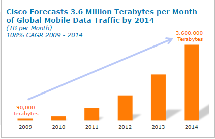 Mobile Data Traffic Forecasts 6 PASS Consulting Group