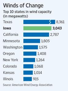 Annual Average Wind Resource Estimates in the US ND 35% of entire USA energy demand Iowa US Wind Energy Goal: 20% of our entire energy generated by wind by 2030 Iowa s Current Wind Energy Production: