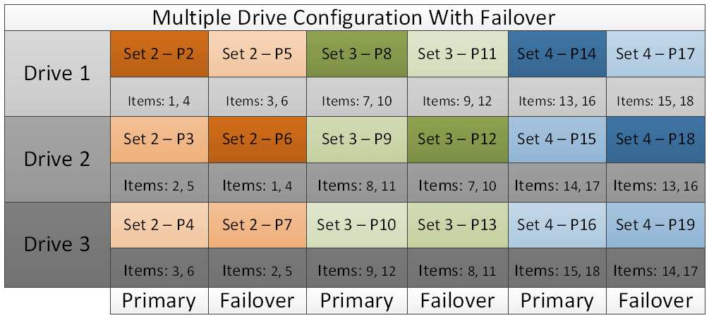 Each partition set contains a range of items. The Multiple Drive Configuration graphic illustrates distributing the partition sets from the Single Drive Configuration graphic across three drives.