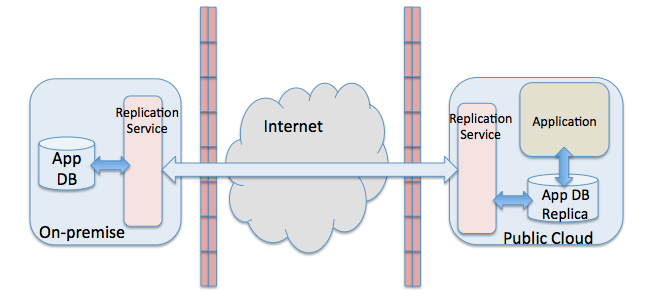 Fig. 1. Data Accessed via web services While this model works in many cases, there are some drawbacks to be considered.