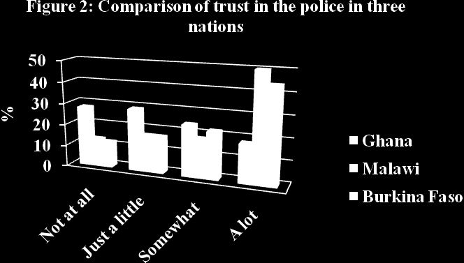Source of data: Afrobarometer Surveys - 2005, 2008, 2012 Figure 2 compares trust in the police among Ghanaians to citizens of two other African countries with similar economic circumstances to