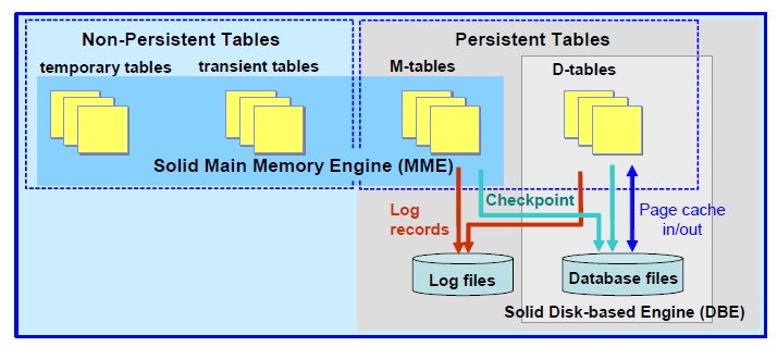 IBM acquired soliddb in 2007. It works similarly to Oracle TimesTen, but it also supports disk-based tables.