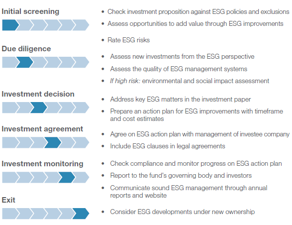 Figure 25: CDC s ESG Process Source: CDC (2010) The IFCs Performance Standards on Social & Environmental Sustainability (PSES) are seen as a major inspiration and benchmark against which most other