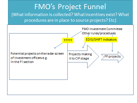 Whilst none of the above points is straightforward, there is by now quite a lot of knowledge on how to assess the impacts of a DFI supported project (i.e. what information is needed to obtain information in the yellow area).