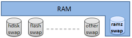 Compressed Cache Ramzswap module RAM based block device used as swap disk.