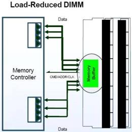 Load-Reduced DIMMs for Servers JEDEC Industry Standard Specification LRDIMMs overcome the impact of Ranks (Loads) upon memory speed Parallel memory bus impacted by memory module Ranks Enable greater