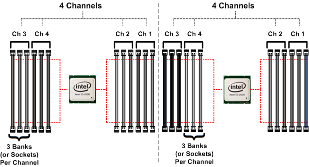 32 Intel Xeon E5-2600/4600 v1/v2/v3 Architecture Quad Channel
