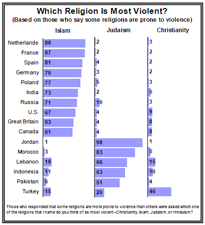 Figure 3: Pew Research Center 2005. Views of which religion is most violent, based on the following sample of respondents: U.S.