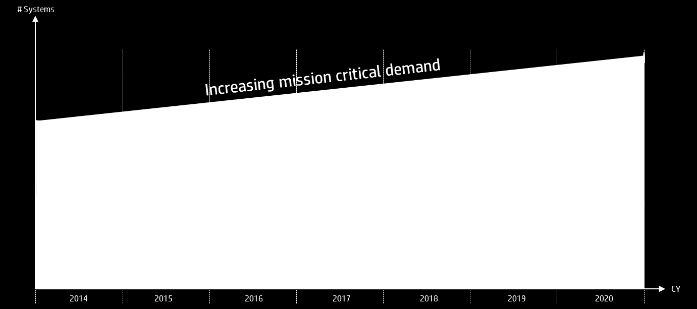 Mission Critical SAP Environment Trend outlook from
