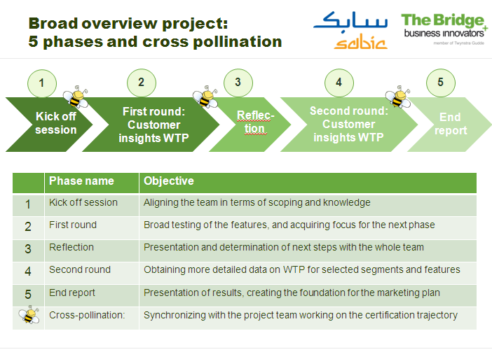 Sabic Status en achtergrond informatie It is technically possible to produce a biobased polymer within the existing cracker. This polymer is produced from a mix of bio naphta and conventional naphta.