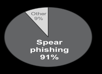 Spear Phishing Attack 91%