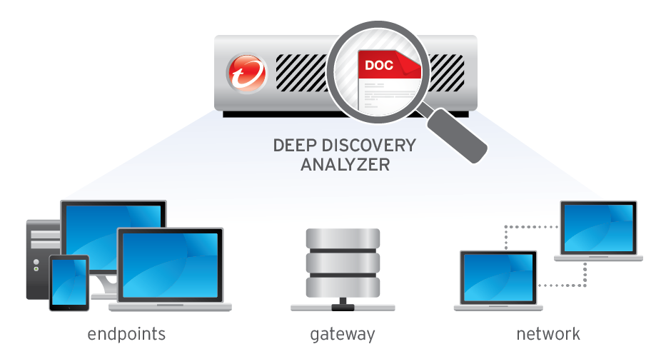 Deep Discovery Analyzer Integrated Sandboxing Analysis File execution in a safe, virtual machine precisely matching your desktop environments