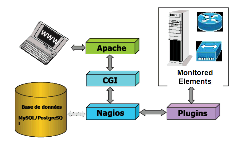 26 4 UNDERSTANDING NAGIOS SETUP 4.1 Nagios Architecture In order to get clearer picture of how Nagios works, it is necessary to look into its architecture.