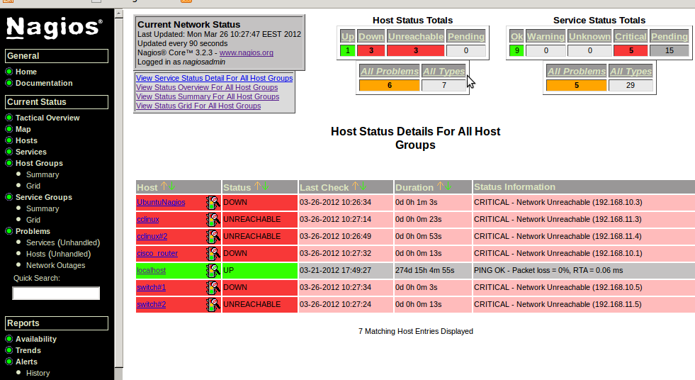 44 Nagios GUI. The graph 9a shows hosts detail display from the test network.