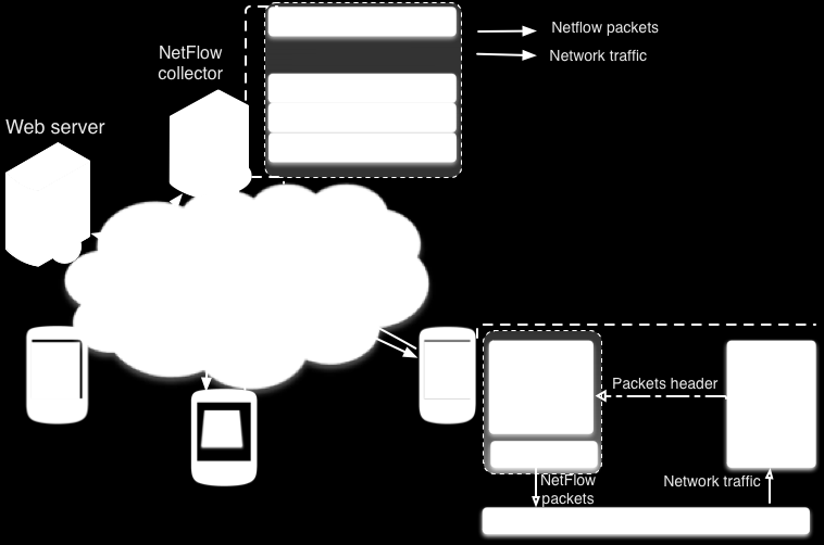 Flowoid Flowoid: an Open Source NetFlow exporter for Android devices Include location