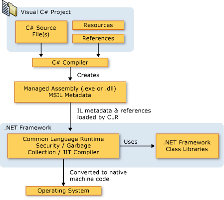 IPs associated with those connections along with numerical figures such as the data sent/received, upload/download speed etc.