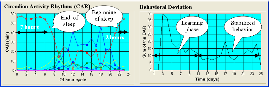 Figure 5. Circadian Activity Rhythms analysis GUI. Average time spent in every room per hour is graphed on the left side.