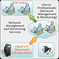 N e t wo r k M a n a g e m e n t S e r v i c e s vserve24/7 NMS offer capabilities to plan for changes, including: Network design and modeling capabilities The knack to address complex scenarios such