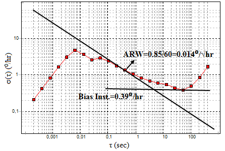 deviation at the output of the sensor is so high that, it is not possible to obtain Allan Variance plot.